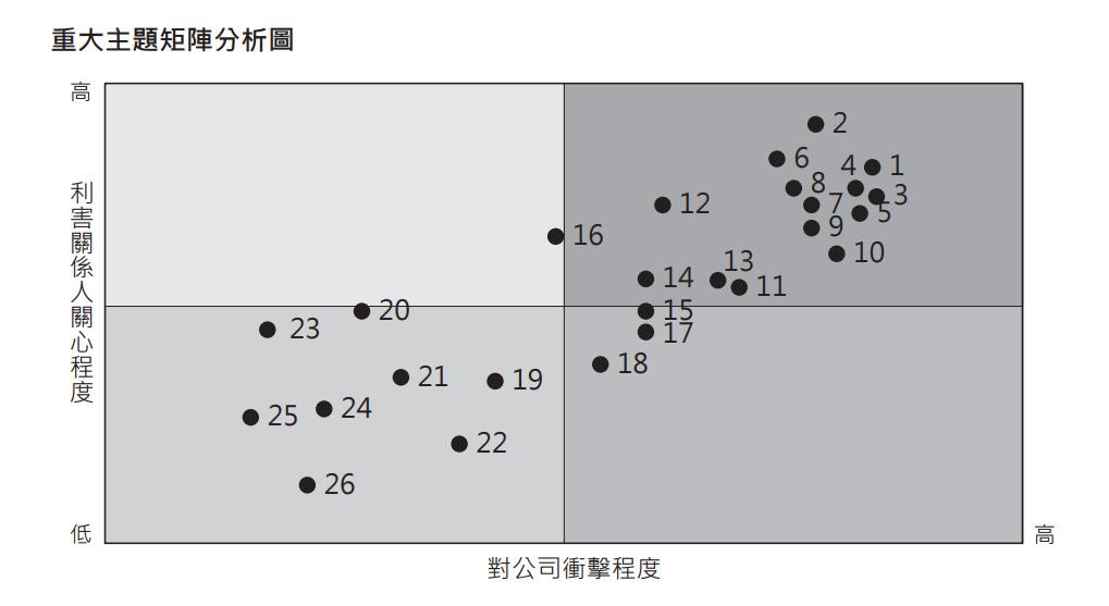 重大主題矩陣分析圖-永光化學利害關係人